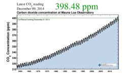 The Keeling Curve, December 2014